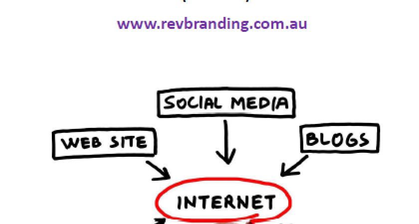 How-to-implement=digital-marketing-guide-rev Branding