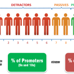 How to Improve your Net Promoter Score